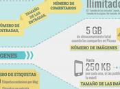 capacidad cuenta Blogger (Infografía)