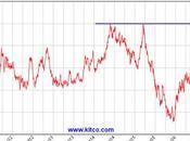 Precio Zinc sube máximos cinco años