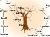 raíces matemáticos