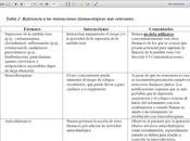 Interacciones relevantes entre clozapina benzodiazepinas