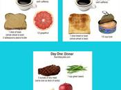 Pierde libras días dieta militar