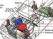 Sistemas automóvil