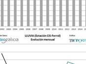 Ferrol: 2016, lluvioso desde 2002