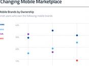 Conoce tres marcas dominan mercado móviles