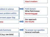 reglas simples para artículo científico