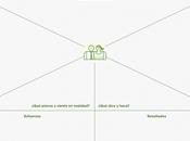 mapa empatía: comprender cómo clientes naturaleza.