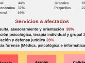 PRIDICAM Mobbing Madrid atiende afectados riesgos psicosociales 2016