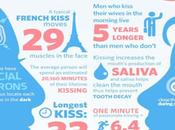 infogrades:Interesting Facts about Kissing Clorox Infografías...