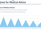usuarios internet acude buscadores para encontrar consejos médicos