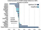 países vulnerables ante alza 100% precio petróleo