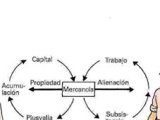 Marx: producción autoproducción