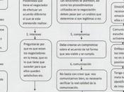 Resumen gráfico Método Harvard Negociación