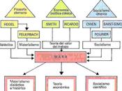 Ideología alienación Marx