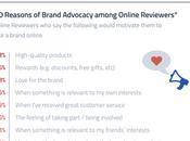 principales razones usuarios recomiendan marca línea