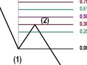 Técnica trading basada Fibonacci ondas Elliot