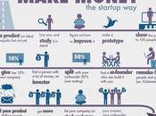 Aprende hacer dinero estilo startups exitosas