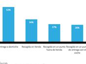 Cuatro cada diez españoles están dispuestos pasarse cesta compra online