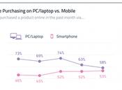 ascenso móviles como dispositivo favorito para realizar compras línea