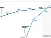 Instagram superado Snapchat número usuarios activos diarios, punto para Zuckerberg