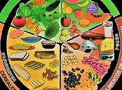 Cómo Reducir Peso Rápidamente nutrición?