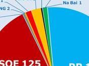 PSOE pierde millón votos próximas municipales