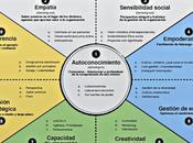 Escuela innovación política (3): liderazgo innovador.