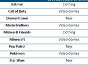 Call Duty, Mario, Minecraft Pokémon entre licencias mayor éxito mercado infantil