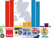 SURVATION Reino Unido: laboristas puntos delante conservadores