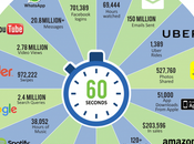 ¿Qué representan sesenta segundos Internet?
