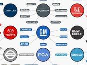 Sólo empresas dominan industria automotriz control casi marcas