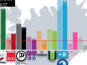 Zenter ISLANDIA: primera encuesta tras convocatoria elecciones anticipadas deja todos escenarios abiertos