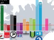 Fréttablaðið ISLANDIA: partido Primer Ministro retrocede beneficio nacionalistas