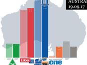 Essential AUSTRALIA: sorpasso conservadores laboristas pleno debate sobre matrimonio igualitario