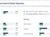 Sólo cada personas televisión dispositivo tradicional, jóvenes lideran nueva tendencia