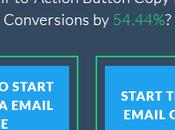 Call Action (CTA): consejos para crear botones acción