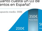¿Cuánto cuesta bodas/eventos España?
