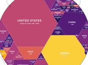 Deuda Global Dispara Billones Dólares