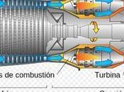 Motor Reacción: Como Funcionan