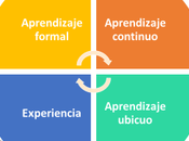 Aprendizaje Integral Multidimensional: formal aprendizaje continuo ubicuo experiencia.