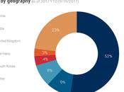 unicornios internacionales: empresas fuera Estados Unidos valen billón dólares