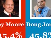Empate entre candidatos Senado Alabama pese cerco sobre republicano Moore presuntos abusos sexuales