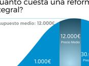¿Cuánto cuesta reformar casa?