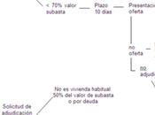 Subasta judicial asturias