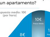 ¿Cuánto cuesta limpieza apartamento?