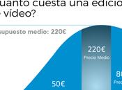 ¿Cuánto cuesta edición vídeo?