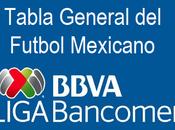 Tabla general jornada futbol mexicano clausura 2018