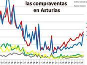 Comparativa ventas precios zona central asturias