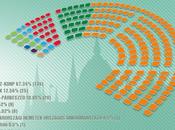 Elecciones Parlamentarias: Fidesz arrasa nuevo