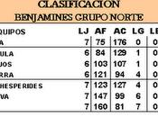 Clasificación benjamines grupo norte tenerife lucha canaria marzo 2.011
