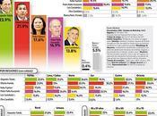 Encuesta nacional urbana 23/27 marzo 2011: toledo primero 23.9%